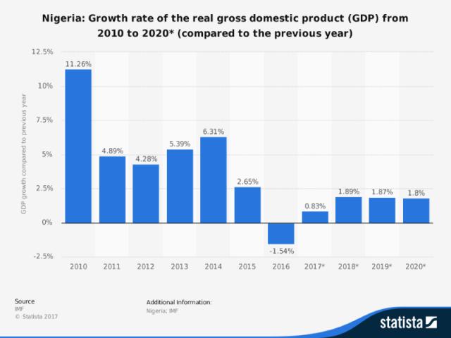 Buhari's Change And Economic Realities By Carl Umegboro